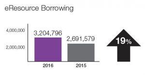 eResource borrowing increased 19 per cent in 2016.