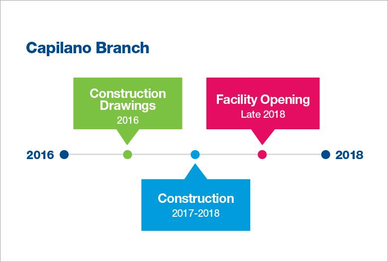 BuildingProjects_Timeline_CPL_April2016